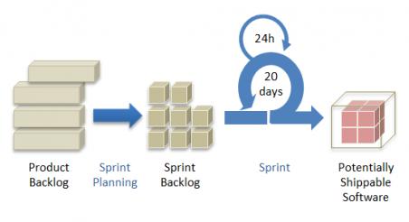 Agile Method at ezVerify